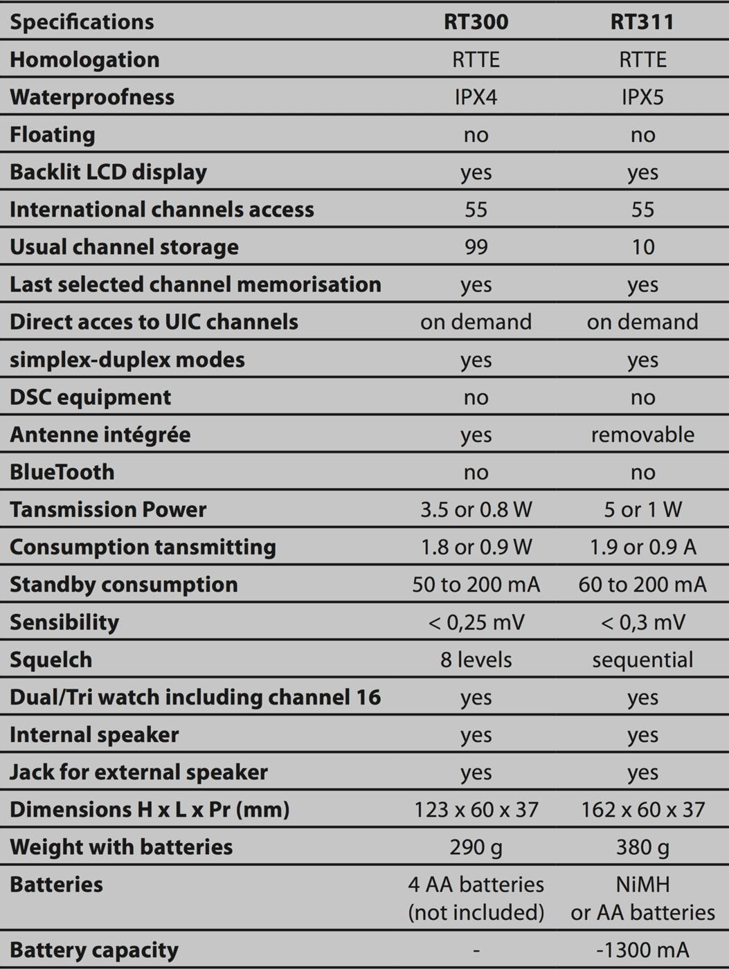 Comparativa especificaciones VHF