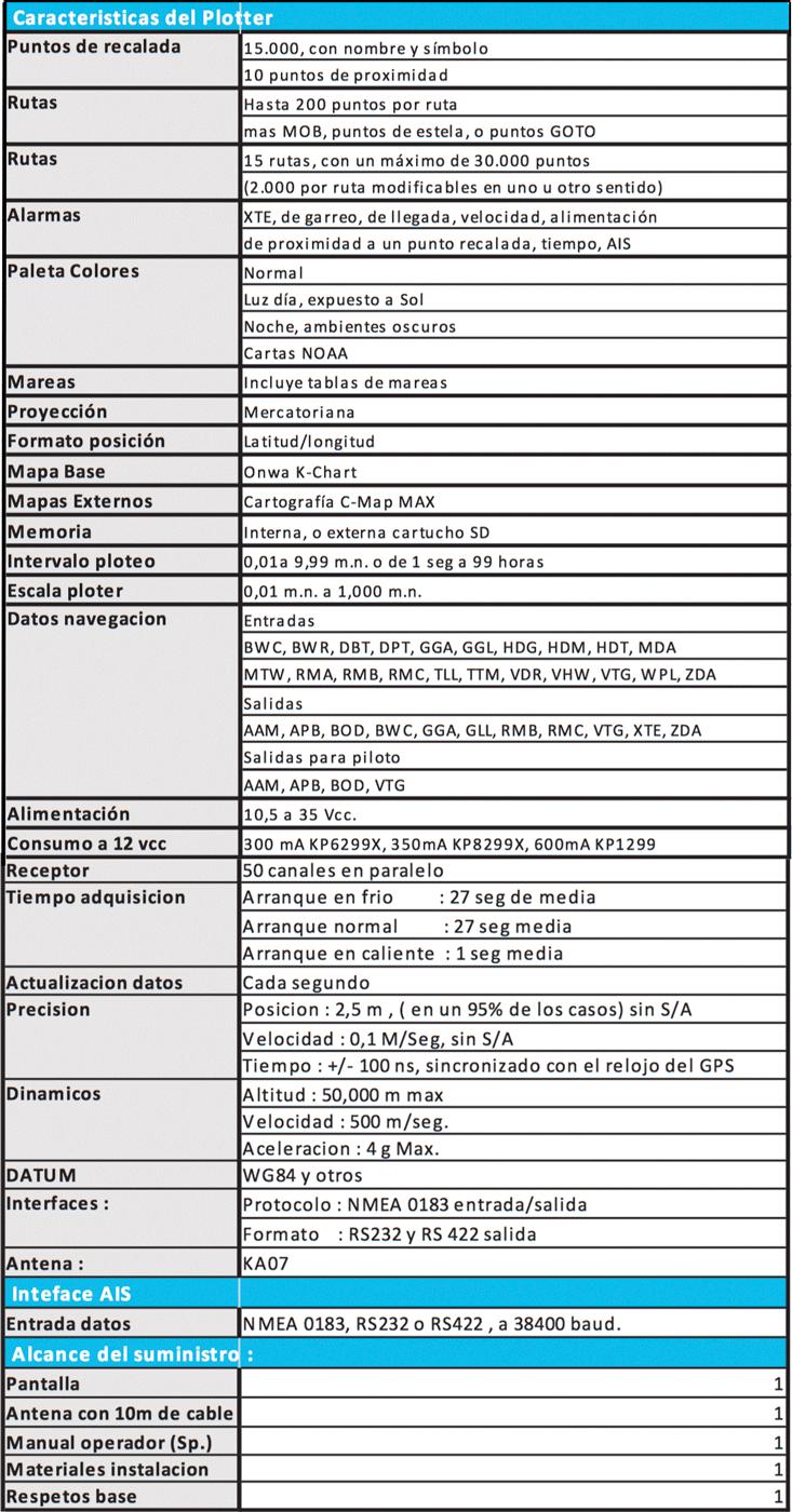 Especificaciones técnicas ONWA GPS Plotter