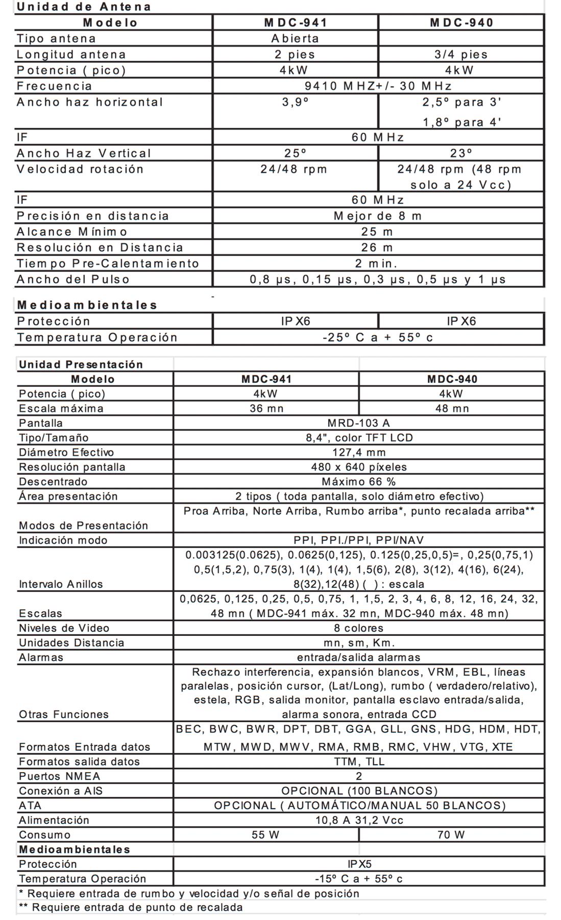 Especificaciones técnicas radar Koden