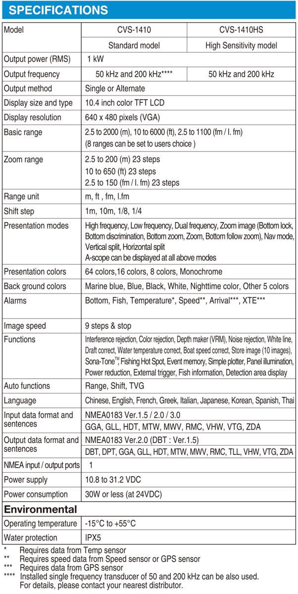 Sonda Koden CVS 1410