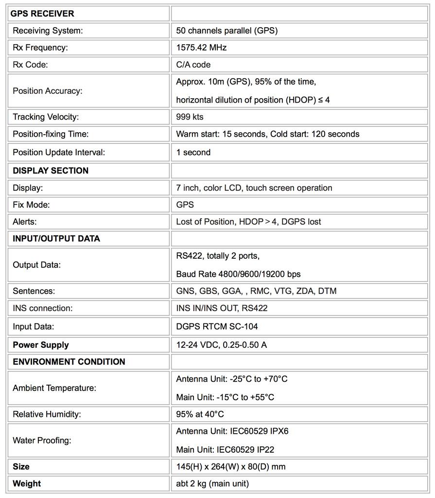 Estecificaciones técnicas GPS NSR NGR-3000